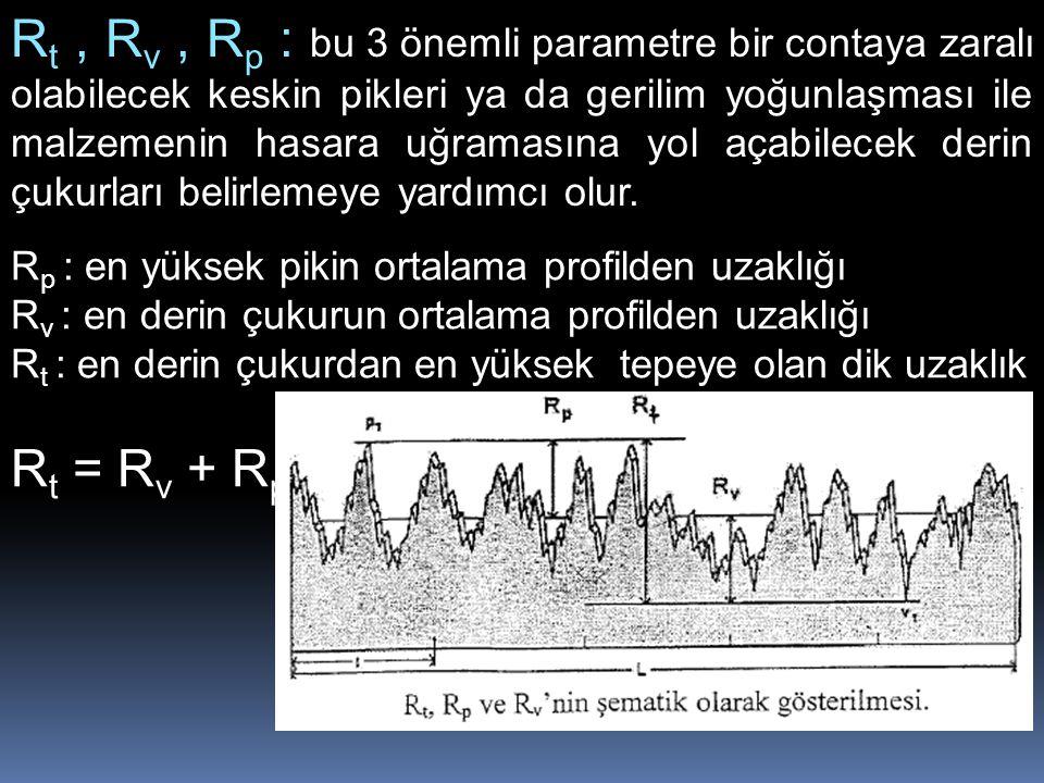 R t, R v, R p : bu 3 önemli parametre bir contaya zaralı olabilecek keskin pikleri ya da gerilim yoğunlaşması ile malzemenin hasara uğramasına yol aça
