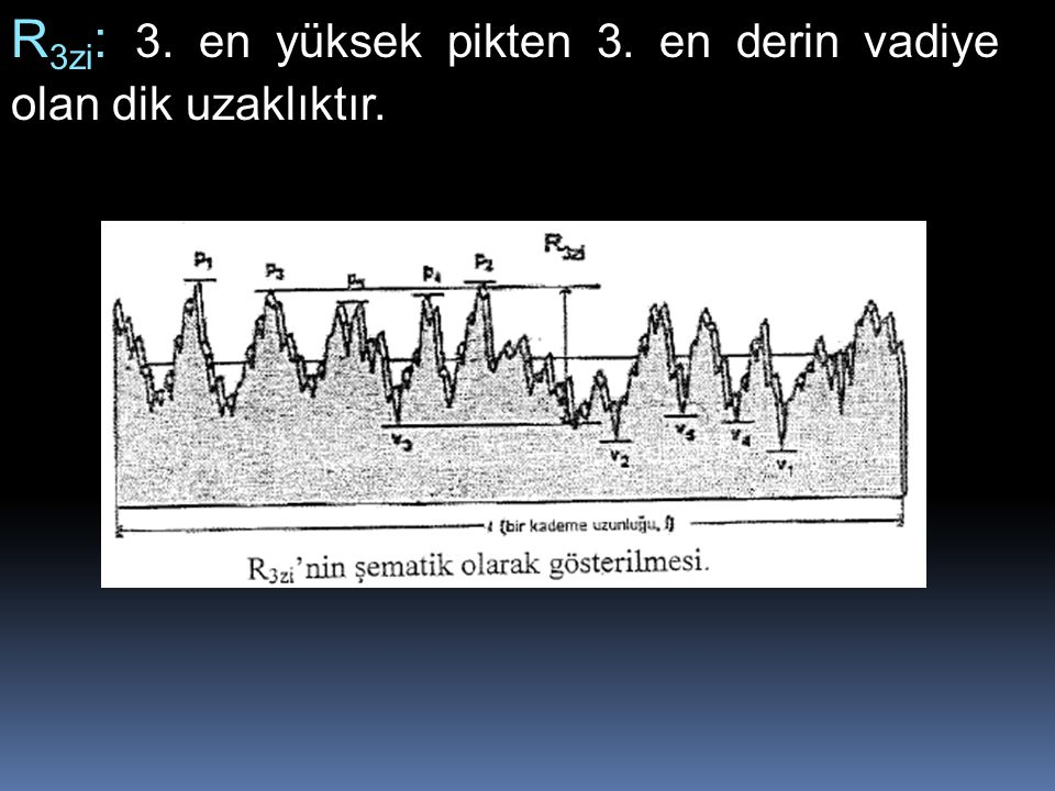 R 3zi : 3. en yüksek pikten 3. en derin vadiye olan dik uzaklıktır.