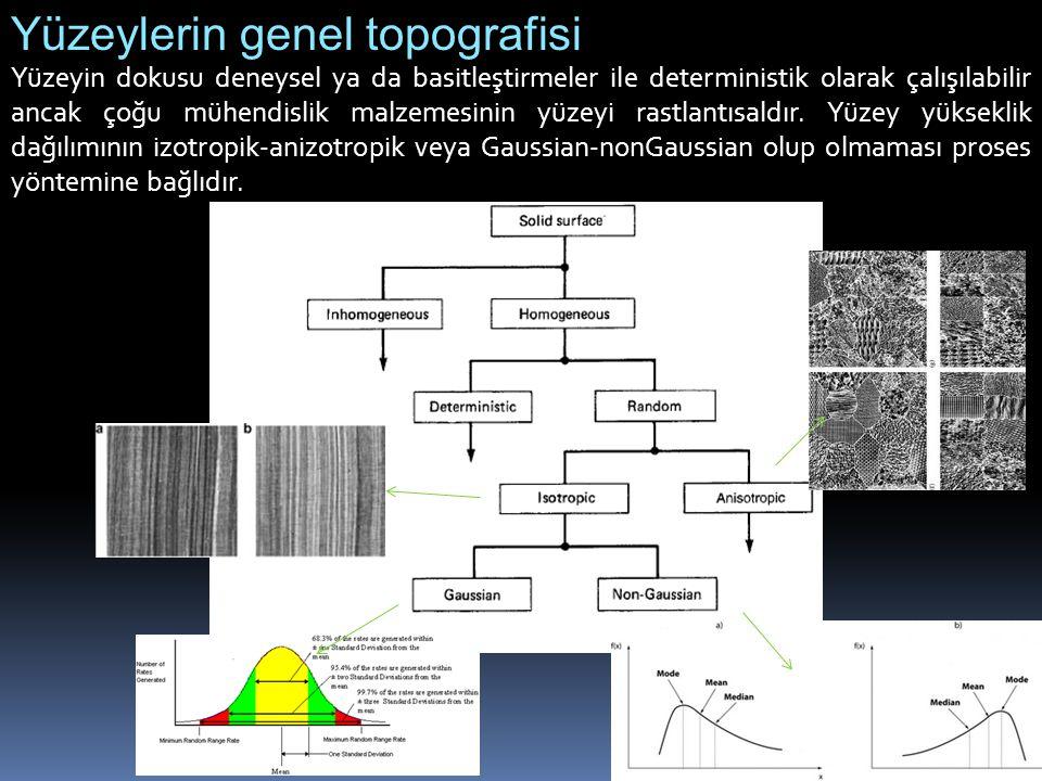 Yüzeylerin genel topografisi Yüzeyin dokusu deneysel ya da basitleştirmeler ile deterministik olarak çalışılabilir ancak çoğu mühendislik malzemesinin