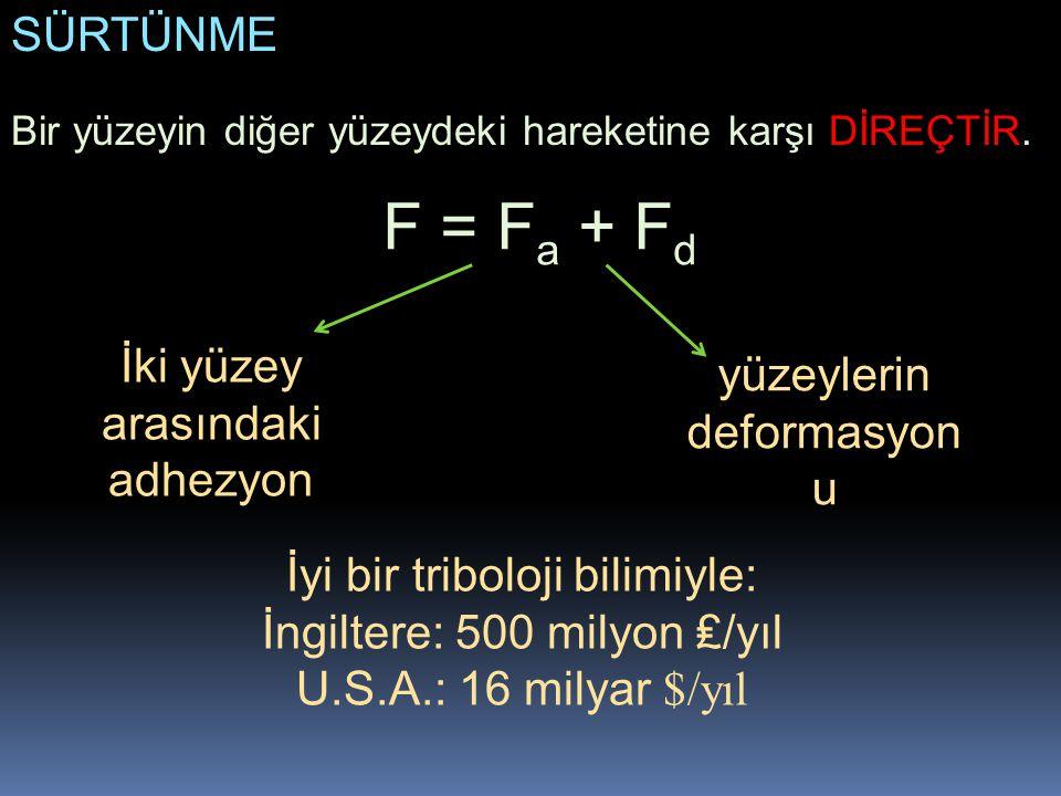 SÜRTÜNME Bir yüzeyin diğer yüzeydeki hareketine karşı DİREÇTİR. F = F a + F d İyi bir triboloji bilimiyle: İngiltere: 500 milyon ₤/yıl U.S.A.: 16 mily