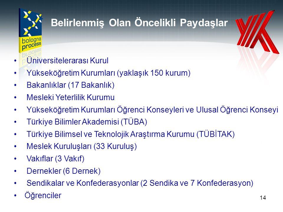 14 Üniversitelerarası Kurul Yükseköğretim Kurumları (yaklaşık 150 kurum) Bakanlıklar (17 Bakanlık) Mesleki Yeterlilik Kurumu Yükseköğretim Kurumları Ö