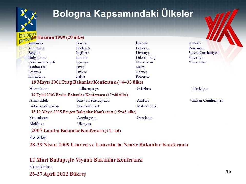 Bologna Kapsamındaki Ülkeler 19 Haziran 1999 (29 ülke) AlmanyaFransaİzlandaPortekiz AvusturyaHollandaLetonyaRomanya BelçikaİngiltereLitvanyaSlovakCumh