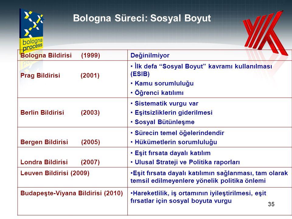 """35 Bologna Süreci: Sosyal Boyut Bologna Bildirisi (1999)Değinilmiyor Prag Bildirisi (2001) İlk defa """"Sosyal Boyut"""" kavramı kullanılması (ESIB) Kamu so"""