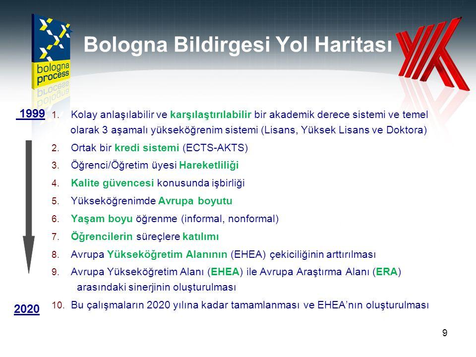 Bologna İşyükü ve Performans Alanları 1.Yükseköğretim yeterlilikler çerçevesi 2.Kalite güvencesi 3.Öğrenme çıktılarının hazırlanması 4.Diploma ve derecelerin tanınması (AKTS/Diploma Eki) 5.Hareketlilikte kalite 6.İstihdam edilebilirlik 7.Öğrenci Katılımı ve Sosyal Boyut 8.Yaşam Boyu Öğrenme 10