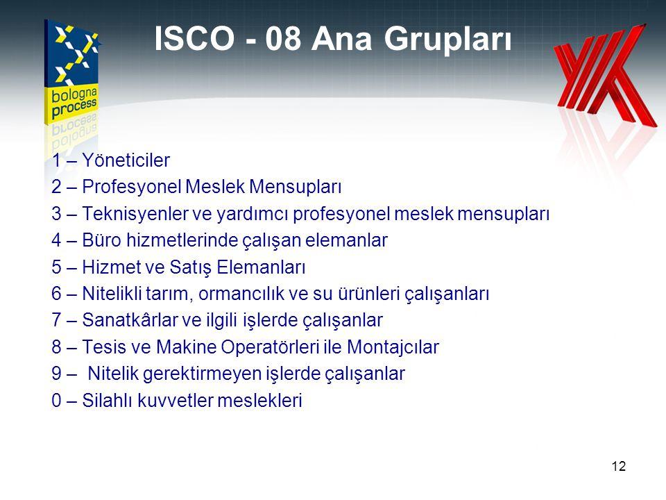 ISCO - 08 Ana Grupları 1 – Yöneticiler 2 – Profesyonel Meslek Mensupları 3 – Teknisyenler ve yardımcı profesyonel meslek mensupları 4 – Büro hizmetler