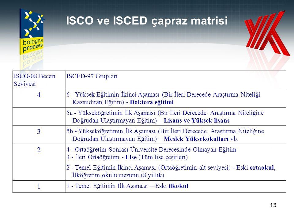 ISCO ve ISCED çapraz matrisi 13 ISCO-08 Beceri Seviyesi ISCED-97 Grupları 4 6 - Yüksek Eğitimin İkinci Aşaması (Bir İleri Derecede Araştırma Niteliği
