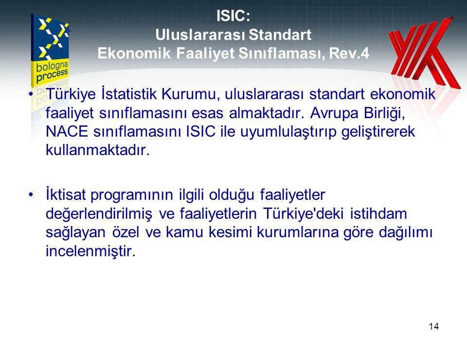ISIC: Uluslararası Standart Ekonomik Faaliyet Sınıflaması, Rev.4 Türkiye İstatistik Kurumu, uluslararası standart ekonomik faaliyet sınıflamasını esas
