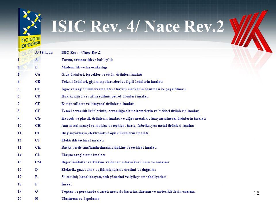 ISIC Rev. 4/ Nace Rev.2 15 A*38 koduISIC Rev. 4/ Nace Rev.2 1ATarım, ormancılık ve balıkçılık 2BMadencilik ve taş ocakçılığı 3CAGıda ürünleri, içecekl