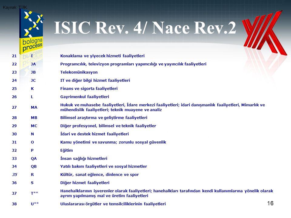 ISIC Rev. 4/ Nace Rev.2 16 21IKonaklama ve yiyecek hizmeti faaliyetleri 22JAProgramcılık, televizyon programları yapımcılığı ve yayıncılık faaliyetler