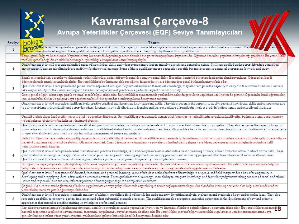 Kavramsal Çerçeve-8 Avrupa Yeterlilikler Çerçevesi (EQF) Seviye Tanımlayıcıları 28 SeviyeTanım 1 Qualifications at level 1 recognise basic general kno