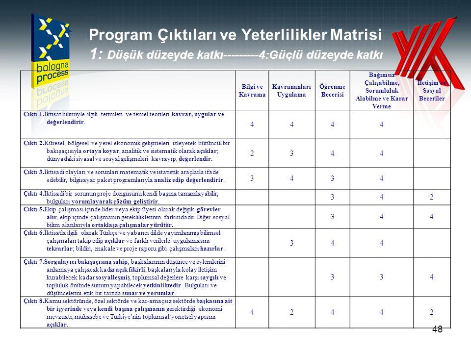 Program Çıktıları ve Yeterlilikler Matrisi 1: Düşük düzeyde katkı---------4:Güçlü düzeyde katkı 48 Bilgi ve Kavrama Kavrananları Uygulama Öğrenme Bece