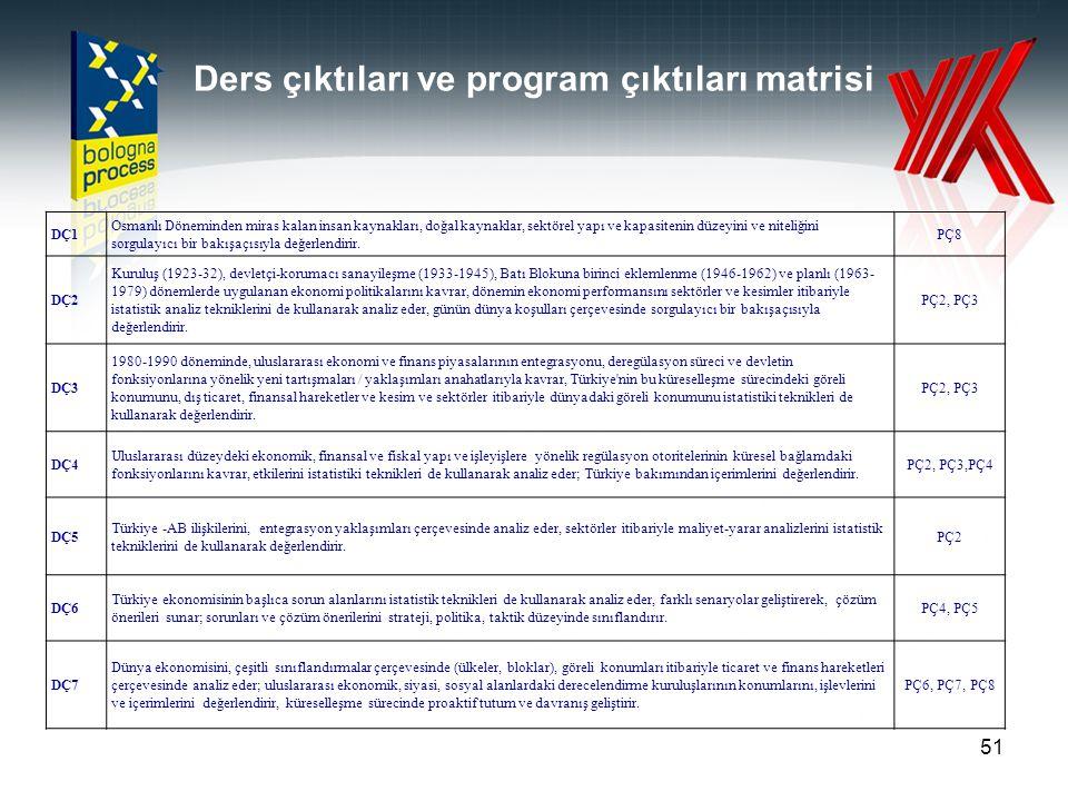 Ders çıktıları ve program çıktıları matrisi 51 DÇ1 Osmanlı Döneminden miras kalan insan kaynakları, doğal kaynaklar, sektörel yapı ve kapasitenin düze