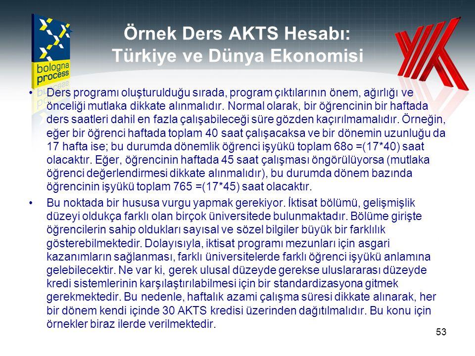 Örnek Ders AKTS Hesabı: Türkiye ve Dünya Ekonomisi Ders programı oluşturulduğu sırada, program çıktılarının önem, ağırlığı ve önceliği mutlaka dikkate