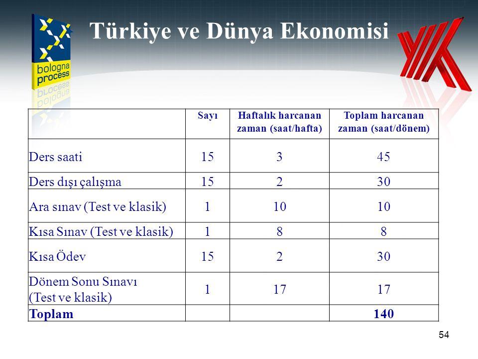Türkiye ve Dünya Ekonomisi 54 SayıHaftalık harcanan zaman (saat/hafta) Toplam harcanan zaman (saat/dönem) Ders saati15345 Ders dışı çalışma15230 Ara s