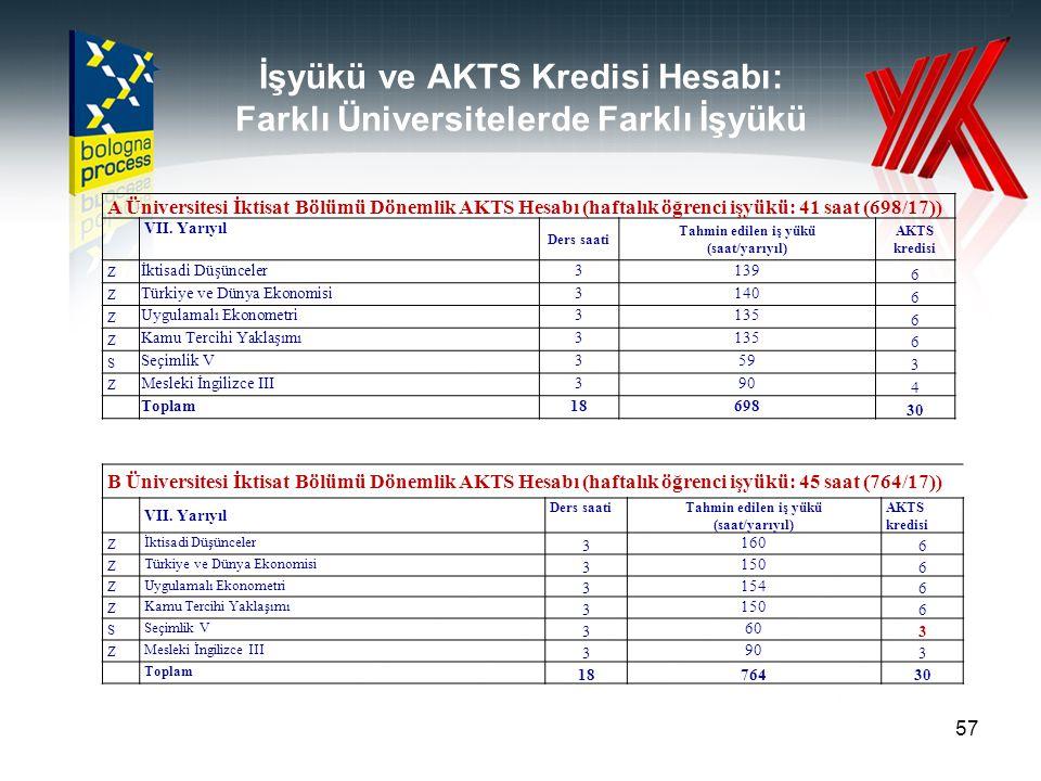 İşyükü ve AKTS Kredisi Hesabı: Farklı Üniversitelerde Farklı İşyükü 57 A Üniversitesi İktisat Bölümü Dönemlik AKTS Hesabı (haftalık öğrenci işyükü: 41