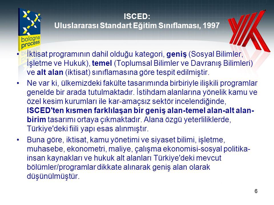 ISCED: Uluslararası Standart Eğitim Sınıflaması, 1997 İktisat programının dahil olduğu kategori, geniş (Sosyal Bilimler, İşletme ve Hukuk), temel (Top