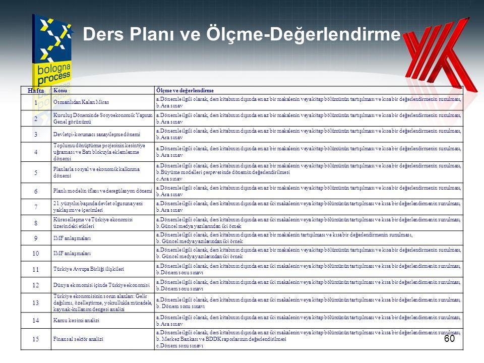 Ders Planı ve Ölçme-Değerlendirme 60 Hafta KonuÖlçme ve değerlendirme 1 Osmanlıdan Kalan Miras a.Dönemle ilgili olarak, ders kitabının dışında en az b