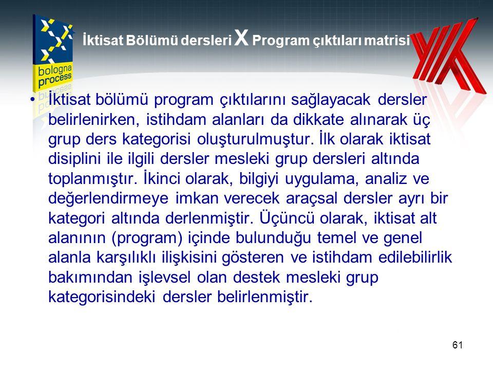 İktisat Bölümü dersleri X Program çıktıları matrisi İktisat bölümü program çıktılarını sağlayacak dersler belirlenirken, istihdam alanları da dikkate