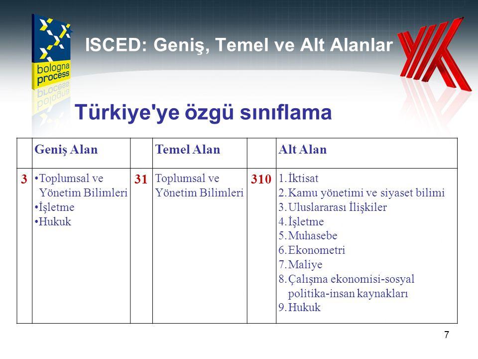 ISCED: Geniş, Temel ve Alt Alanlar 7 Geniş AlanTemel AlanAlt Alan 3 Toplumsal ve Yönetim Bilimleri İşletme Hukuk 31 Toplumsal ve Yönetim Bilimleri 310
