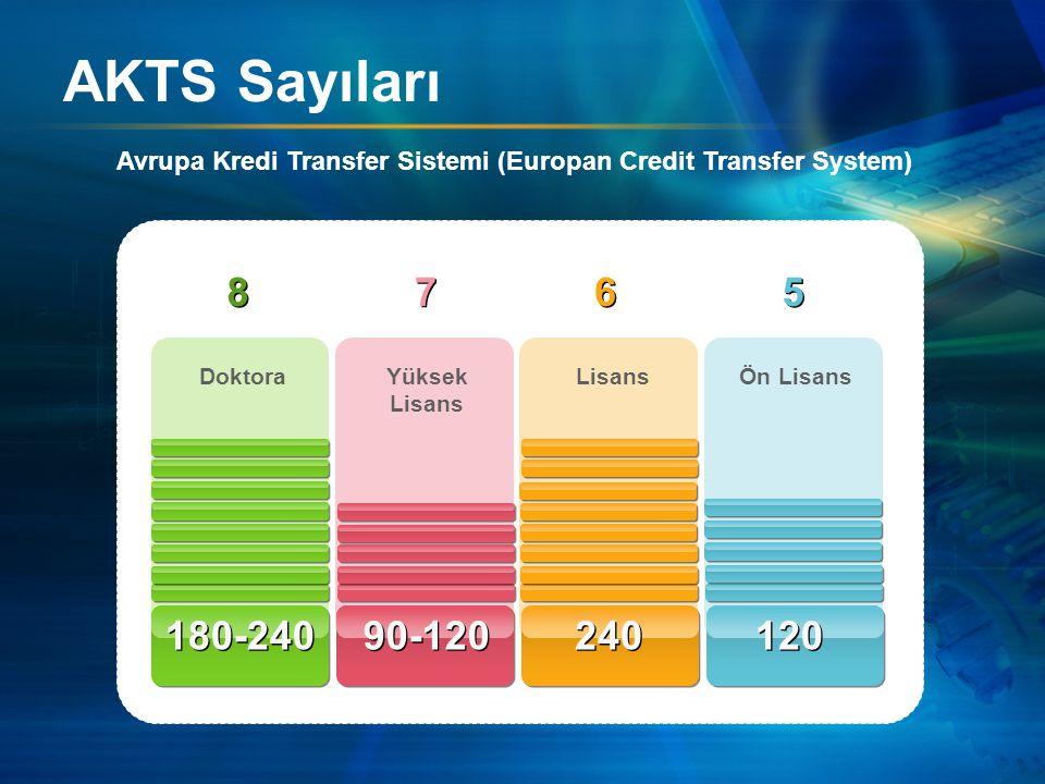 AKTS Sayıları Avrupa Kredi Transfer Sistemi (Europan Credit Transfer System) DoktoraYüksek Lisans LisansÖn Lisans 180-240 90-120 240 120 5 5 6 6 7 7 8 8