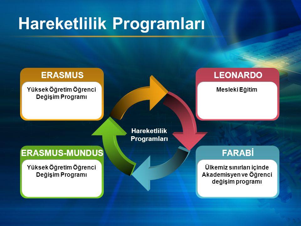 Hareketlilik Programları ERASMUS-MUNDUS Yüksek Öğretim Öğrenci Değişim Programı ERASMUS Yüksek Öğretim Öğrenci Değişim Programı FARABİ Ülkemiz sınırları içinde Akademisyen ve Öğrenci değişim programı LEONARDO Mesleki Eğitim