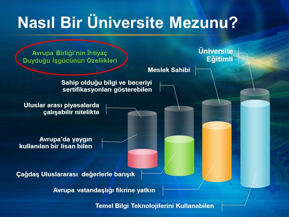 Nasıl Bir Üniversite Mezunu.
