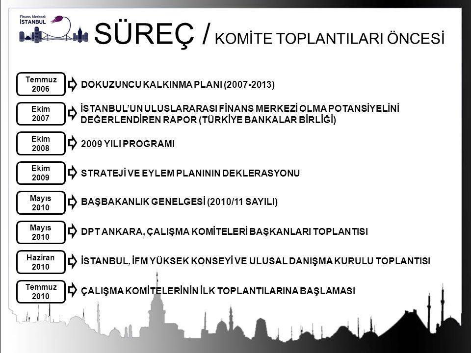 İstanbul Uluslararası Finans Merkezi Strateji Belgesi (Öncelik ve Eylemler) 02.10.2009 tarih ve 27364 sayılı Resmi Gazete'de yayımlanarak yürürlüğe girmiştir.