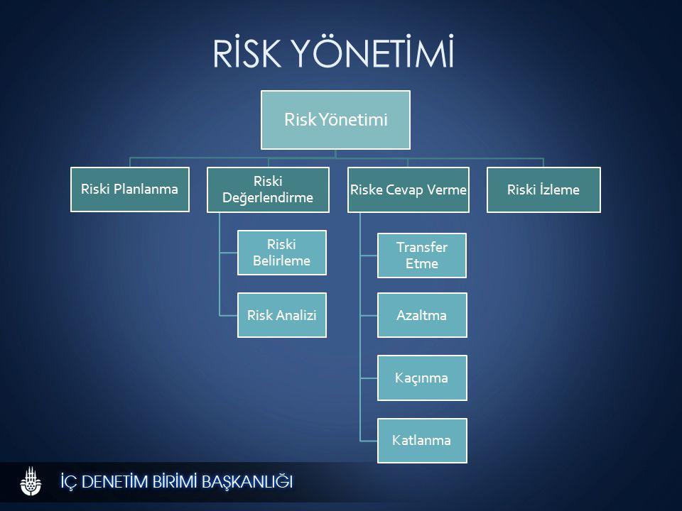 RİSK YÖNETİMİ Risk Yönetimi Riski Planlanma Riski Değerlendirme Riski Belirleme Risk Analizi Riske Cevap Verme Transfer Etme Azaltma Kaçınma Katlanma Riski İzleme