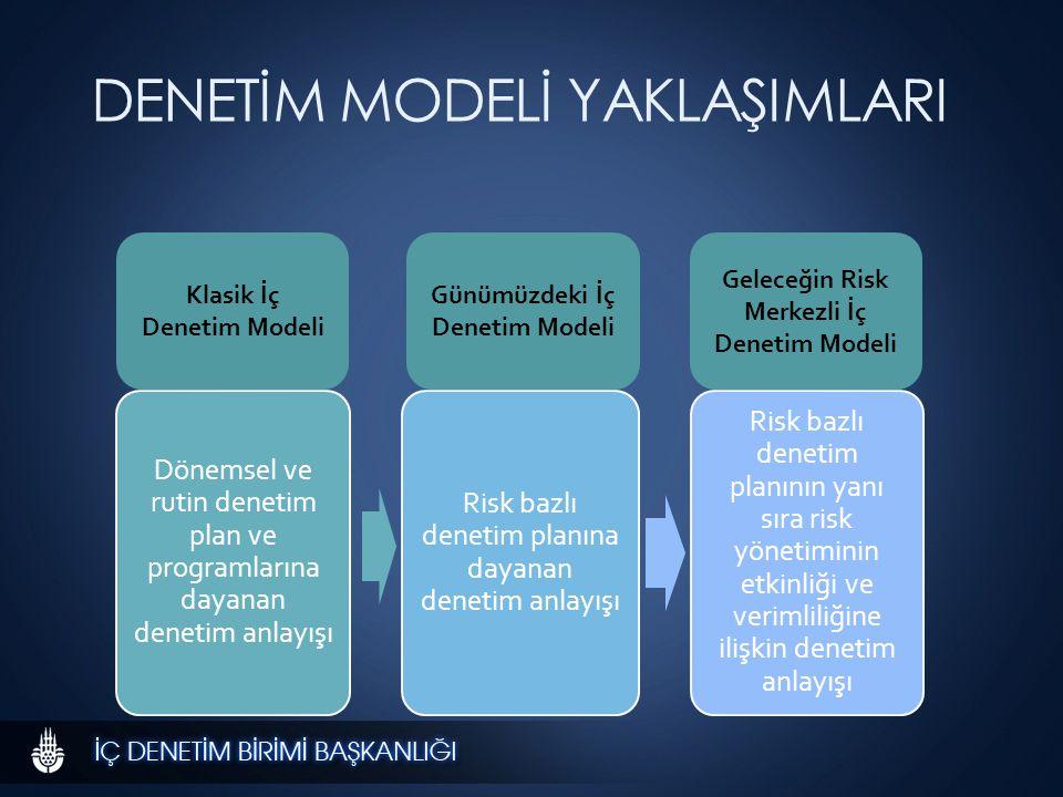 DENETİM MODELİ YAKLAŞIMLARI Dönemsel ve rutin denetim plan ve programlarına dayanan denetim anlayışı Risk bazlı denetim planına dayanan denetim anlayışı Risk bazlı denetim planının yanı sıra risk yönetiminin etkinliği ve verimliliğine ilişkin denetim anlayışı Klasik İç Denetim Modeli Günümüzdeki İç Denetim Modeli Geleceğin Risk Merkezli İç Denetim Modeli Klasik İç Denetim Modeli Günümüzdeki İç Denetim Modeli