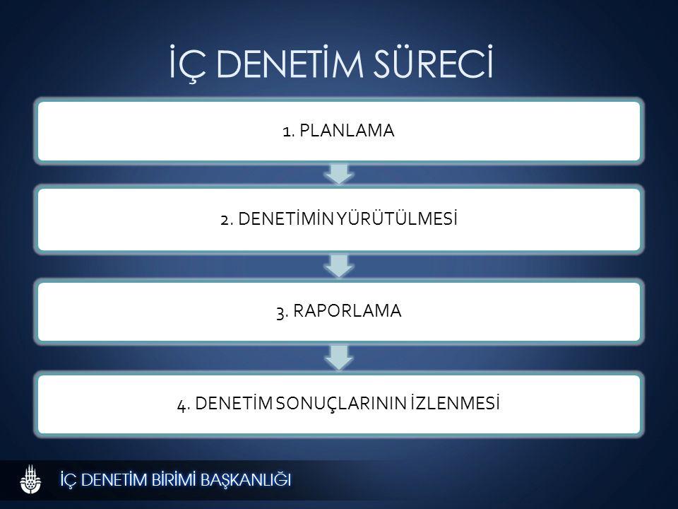 İÇ DENETİM SÜRECİ 1. PLANLAMA 2. DENETİMİN YÜRÜTÜLMESİ 3.