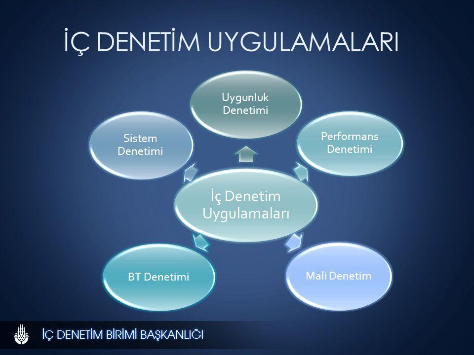 İÇ DENETİM UYGULAMALARI İç Denetim Uygulamaları Uygunluk Denetimi Performans Denetimi Mali Denetim BT Denetimi Sistem Denetimi