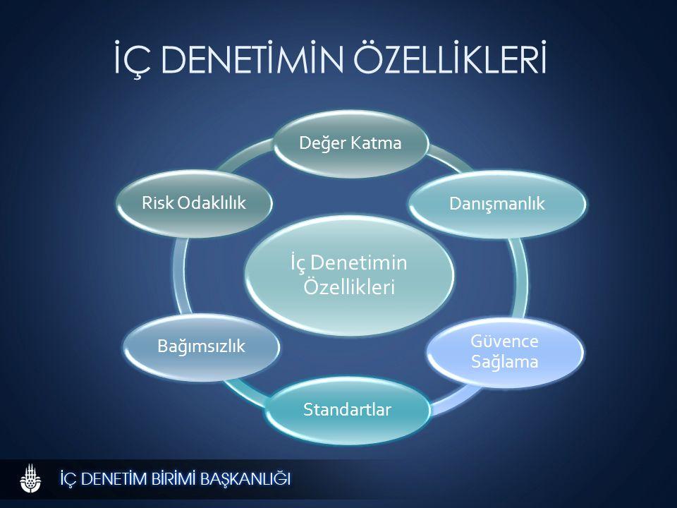 1.PLANLAMA 1. Denetim evreninin tanımlanması 2. Denetim alanlarının belirlenmesi 3.