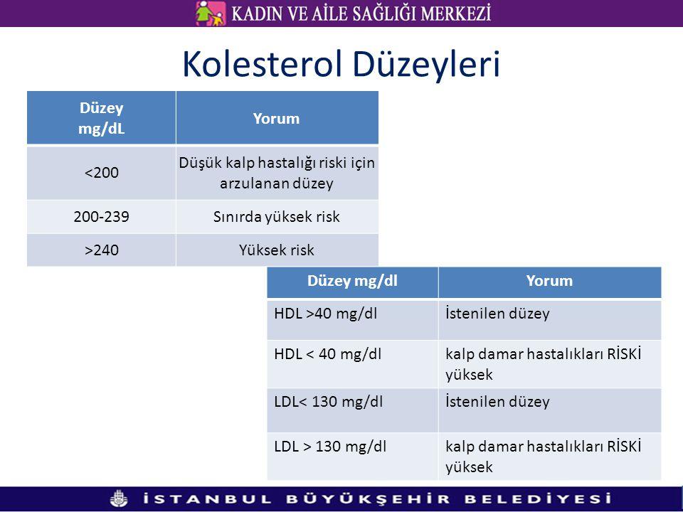 Kolesterol Düzeyleri Düzey mg/dL Yorum <200 Düşük kalp hastalığı riski için arzulanan düzey 200-239Sınırda yüksek risk >240Yüksek risk Düzey mg/dlYorum HDL >40 mg/dlİstenilen düzey HDL < 40 mg/dlkalp damar hastalıkları RİSKİ yüksek LDL< 130 mg/dlİstenilen düzey LDL > 130 mg/dlkalp damar hastalıkları RİSKİ yüksek