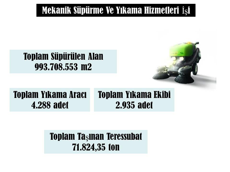 Mekanik Süpürme Ve Yıkama Hizmetleri İş i Toplam Süpürülen Alan 993.708.553 m2 Toplam Ta ş ınan Teressubat 71.824,35 ton Toplam Yıkama Ekibi 2.935 adet Toplam Yıkama Aracı 4.288 adet