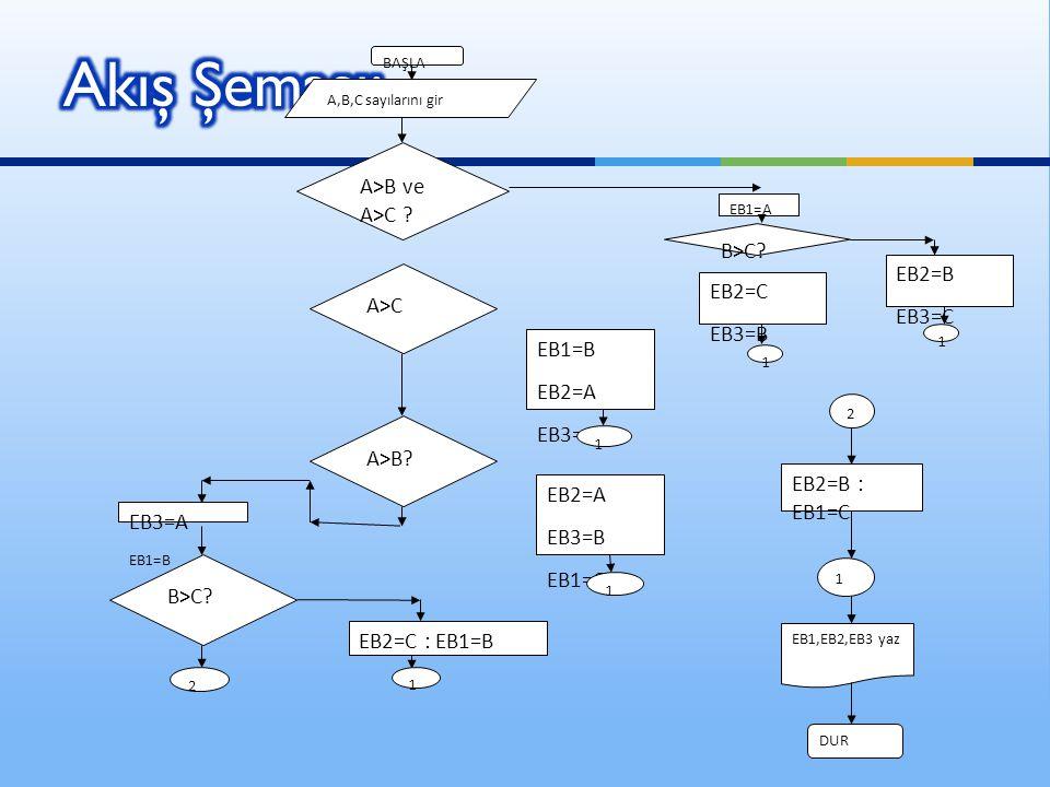  #include stdafx.h  #include  using namespace std;  int A,B,C,EB1,EB2,EB3;  int main()  {cout<< Üç sayı giriniz\n ;  cin>>A>>B>>C;  cout B)&&(A>C))<< \n ;  if (A>B&&A>C){EB1=A;if (B>C) {EB2=B;EB3=C;goto yaz;} else {EB2=C;EB3=B; goto yaz;}}  if (A>C) {EB2=A; EB3=C; EB1=B;goto yaz;}  if (A>B) {EB2=A; EB3=B; EB1=C;goto yaz;}  else  {EB3=A;  if (B>C) {EB2=C; EB1=B; goto yaz;}  EB1=C;EB2=B;}  yaz: cout<< En büyük sayi= <<EB1<< \En buyuk 2.