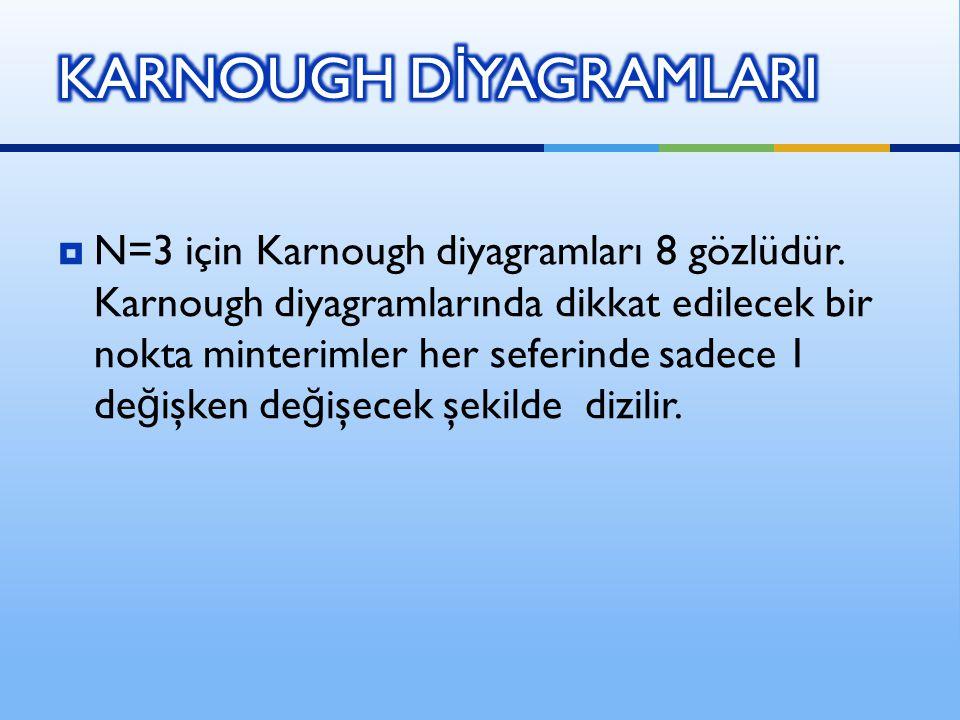  N=3 için Karnough diyagramları 8 gözlüdür. Karnough diyagramlarında dikkat edilecek bir nokta minterimler her seferinde sadece 1 de ğ işken de ğ işe