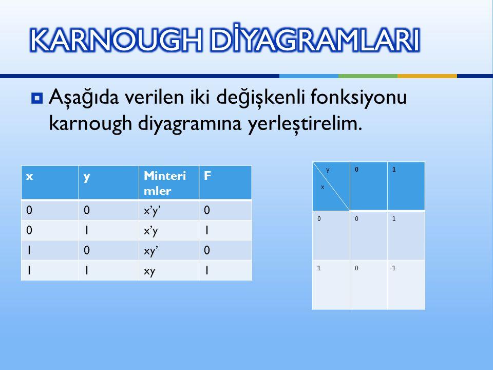  Aşa ğ ıda verilen iki de ğ işkenli fonksiyonu karnough diyagramına yerleştirelim. xyMinteri mler F 00x'y'0 01x'y1 10xy'0 11xy1 y x 01 001 101