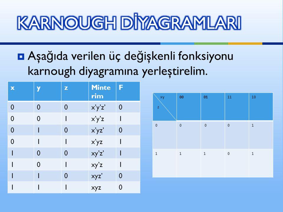  Aşa ğ ıda verilen üç de ğ işkenli fonksiyonu karnough diyagramına yerleştirelim. xyzMinte rim F 000x'y'z'0 001x'y'z1 010x'yz'0 011x'yz1 100xy'z'1 10
