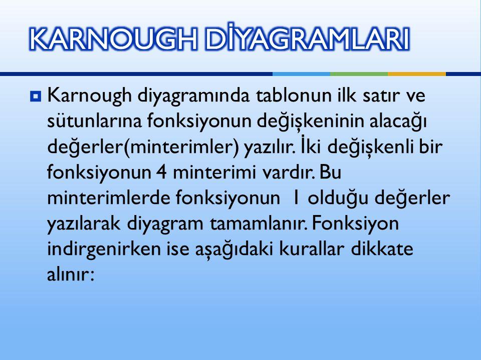  Karnough diyagramında tablonun ilk satır ve sütunlarına fonksiyonun de ğ işkeninin alaca ğ ı de ğ erler(minterimler) yazılır. İ ki de ğ işkenli bir
