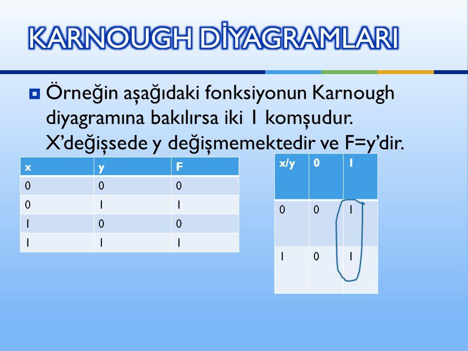  Örne ğ in aşa ğ ıdaki fonksiyonun Karnough diyagramına bakılırsa iki 1 komşudur. X'de ğ işsede y de ğ işmemektedir ve F=y'dir. x/y01 001 101 xyF 000