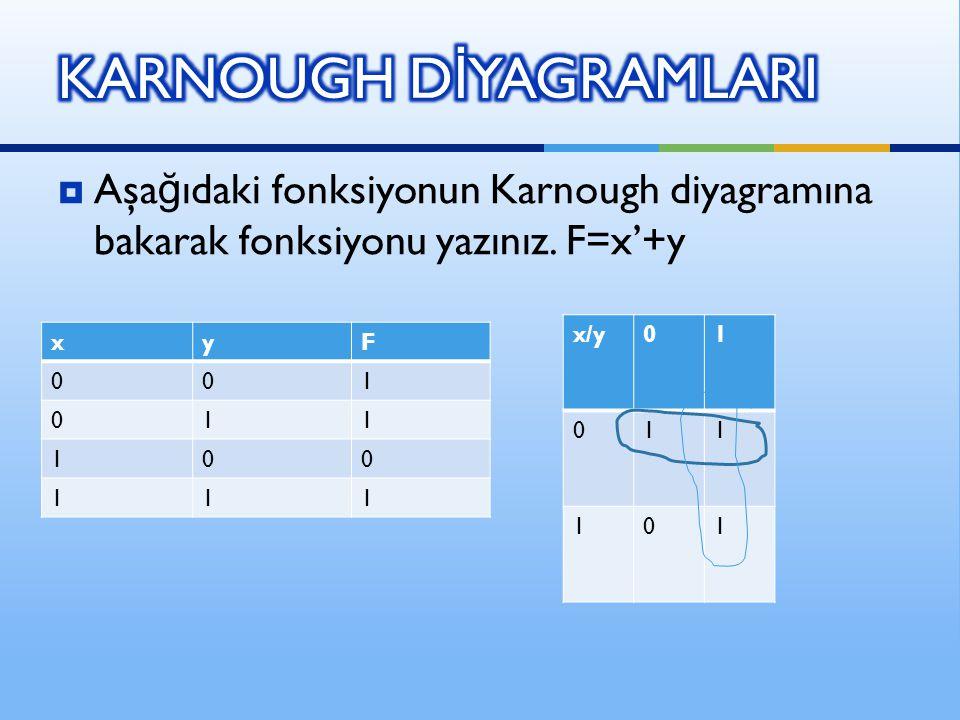  Aşa ğ ıdaki fonksiyonun Karnough diyagramına bakarak fonksiyonu yazınız. F=x'+y x/y01 011 101 xyF 001 011 100 111