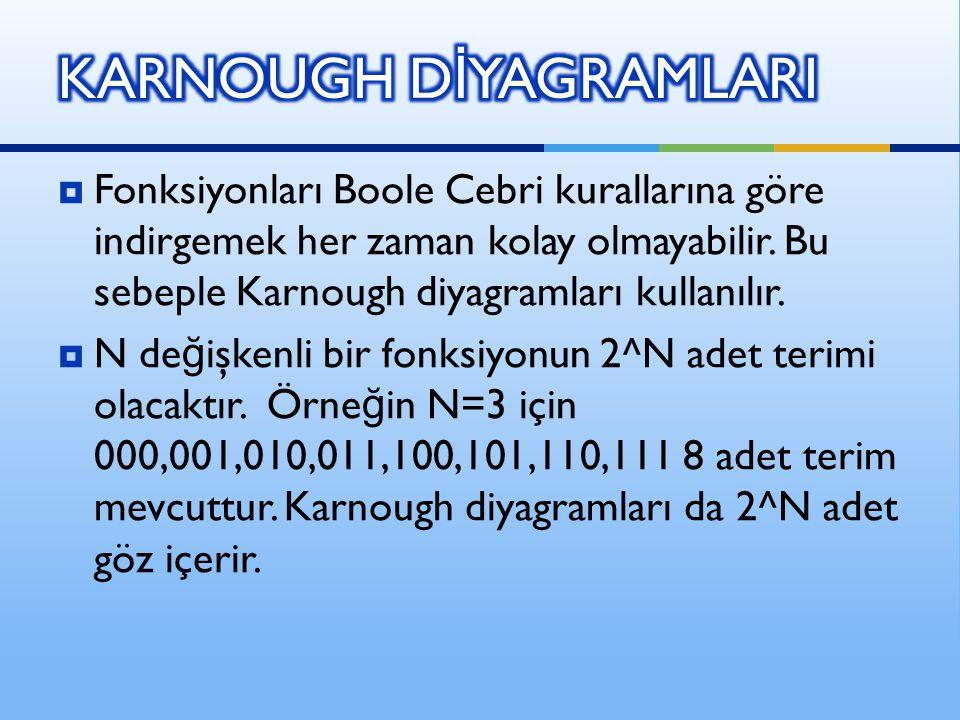  Fonksiyonları Boole Cebri kurallarına göre indirgemek her zaman kolay olmayabilir. Bu sebeple Karnough diyagramları kullanılır.  N de ğ işkenli bir