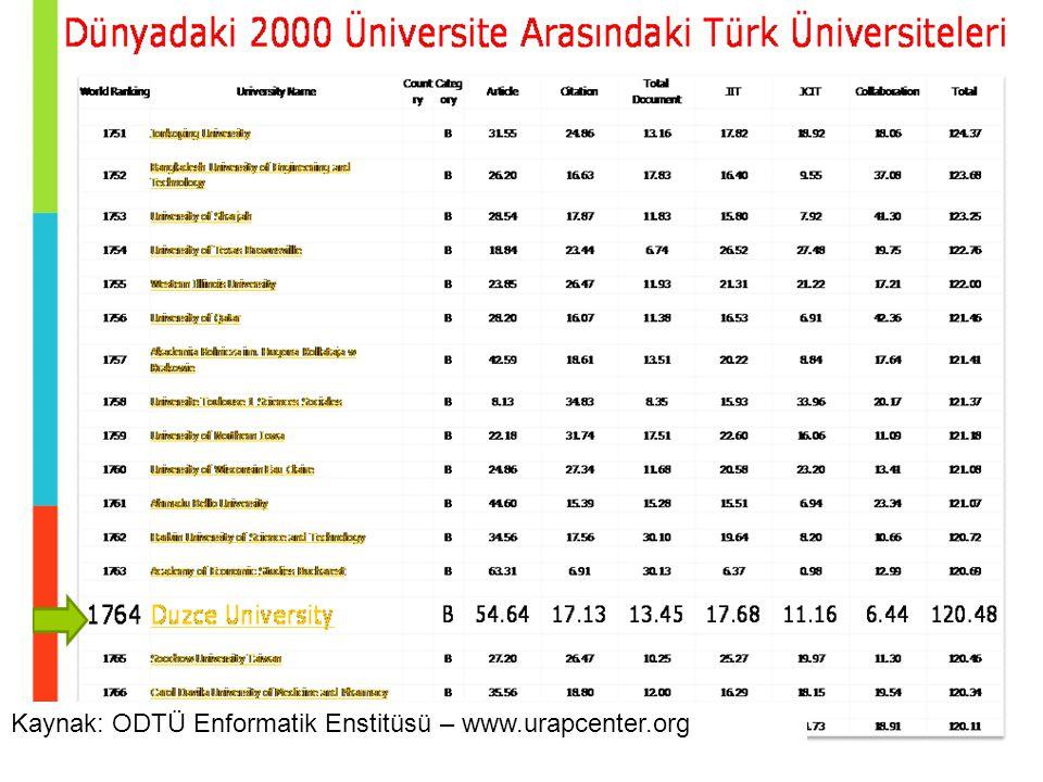 Kaynak: ODTÜ Enformatik Enstitüsü – www.urapcenter.org
