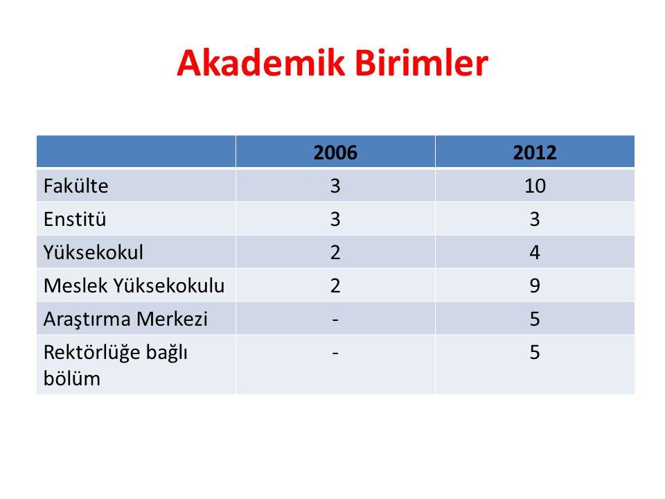Akademik Birimler 20062012 Fakülte310 Enstitü33 Yüksekokul24 Meslek Yüksekokulu29 Araştırma Merkezi-5 Rektörlüğe bağlı bölüm -5
