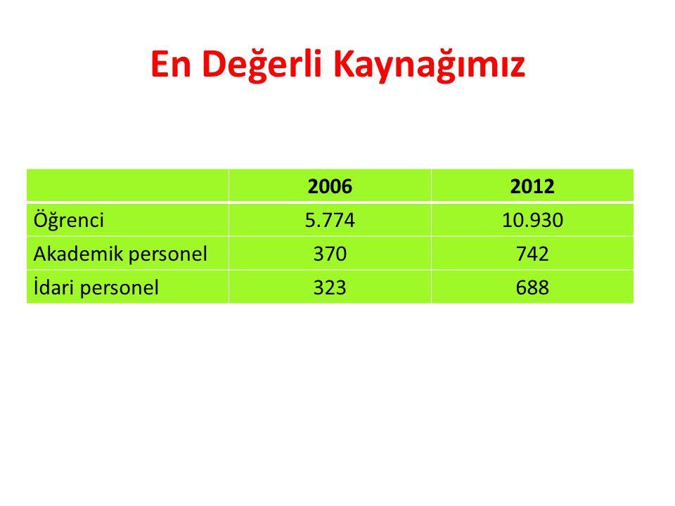 Fiziki Yapılanma 20062012 Eğitim ve idari alanlar 56.805 m 2 118.673 m 2 Sağlık alanları7.807 m 2 26.000 m 2 Sosyal Alanlar8.400 m 2 25.000 m 2 Spor alanları6.833 m 2 30.807 m 2