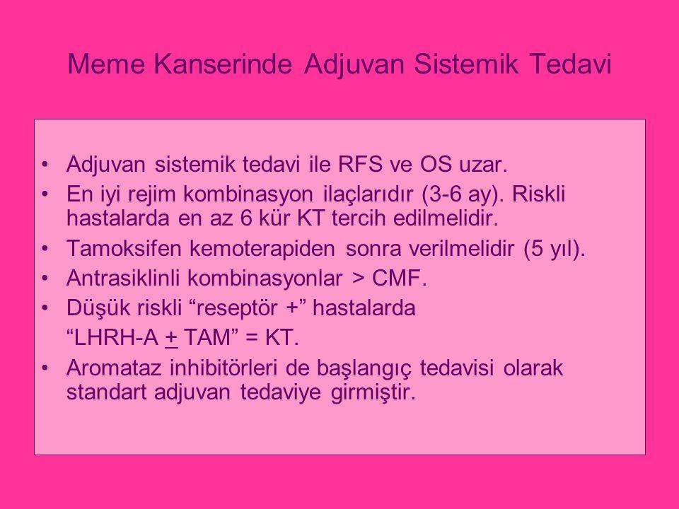 Meme Kanserinde Adjuvan Sistemik Tedavi Adjuvan sistemik tedavi ile RFS ve OS uzar. En iyi rejim kombinasyon ilaçlarıdır (3-6 ay). Riskli hastalarda e