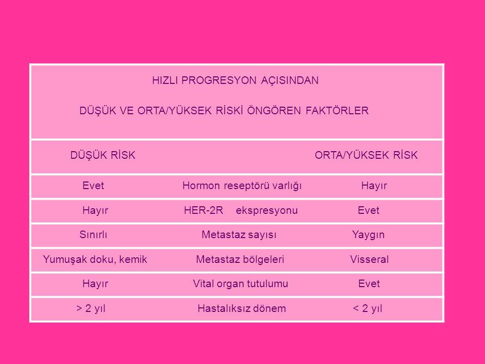 HIZLI PROGRESYON AÇISINDAN DÜŞÜK VE ORTA/YÜKSEK RİSKİ ÖNGÖREN FAKTÖRLER DÜŞÜK RİSK ORTA/YÜKSEK RİSK Evet Hormon reseptörü varlığı Hayır Hayır HER-2R e