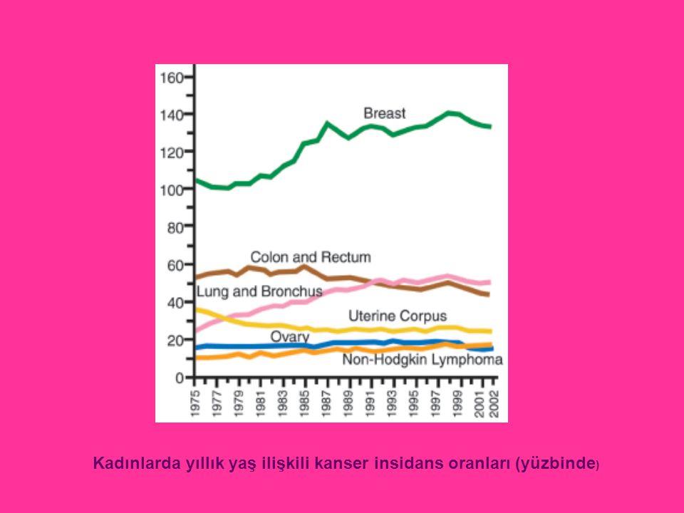 Kadınlarda yıllık yaş ilişkili kanserden ölüm oranları (yüzbinde)