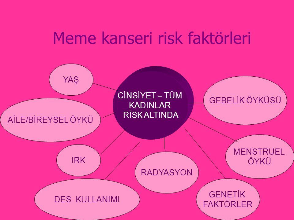 Meme Kanserinde Adjuvan Sistemik Tedavi Adjuvan sistemik tedavi ile RFS ve OS uzar.