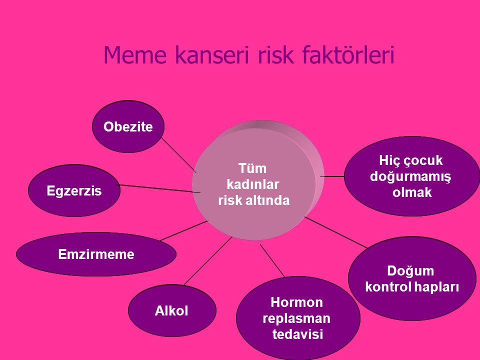 All women are at risk Obesity Breastfeeding Not having children Birth Control Pills Alcohol Hormone Replacement Therapy Exercise Tüm kadınlar risk altında Obezite Emzirmeme Hiç çocuk doğurmamış olmak Doğum kontrol hapları Alkol Hormon replasman tedavisi Egzerzis Meme kanseri risk faktörleri